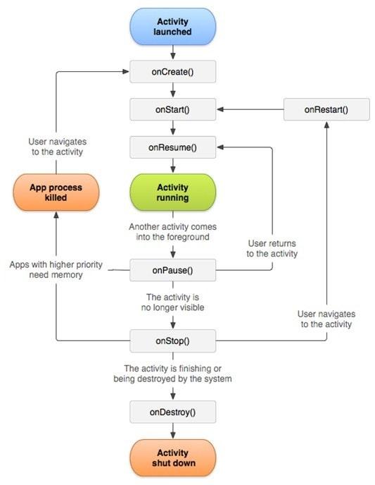 Ciclo di vita delle applicazioni Android flow chart