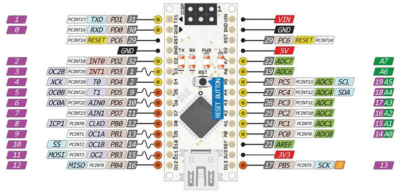 Programmare Arduino Nano ATmega328P CH340G con Arduino IDE in Windows pinout