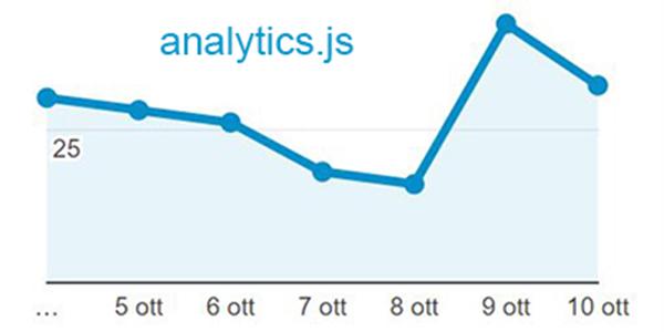 Come rendere anonimi gli indirizzi IP in Google Analytics con analytics.js