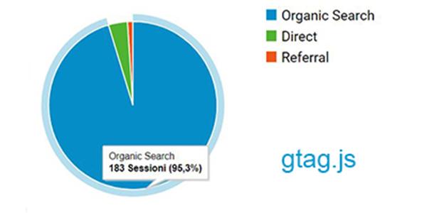 Rendere anonimi gli indirizzi IP in Google Analytics con gtag.js